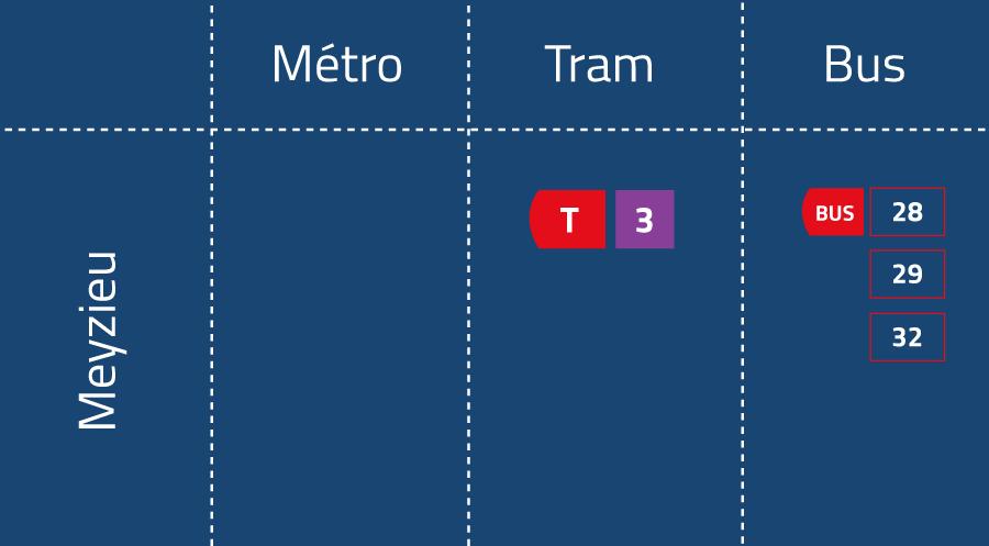 Moyen de transport Meyzieu