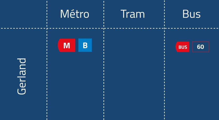 Moyen de transport Gerland